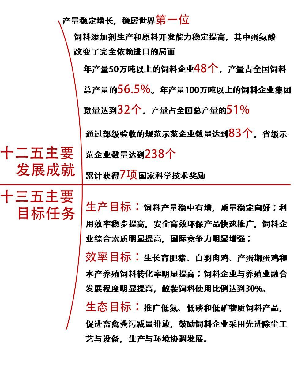 一张图读懂饲料工业十三五规划