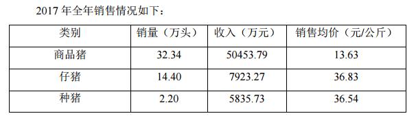 天康生物:去年12月商品猪销售收入环比增长6%